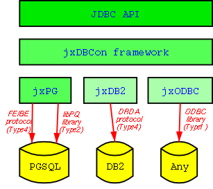 jxDBCon architectural overview